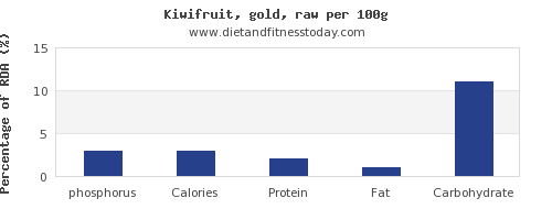 phosphorus and nutrition facts in kiwi per 100g