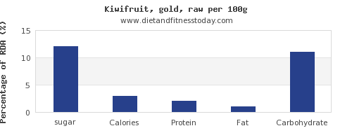 sugar and nutrition facts in kiwi per 100g