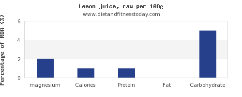 magnesium and nutrition facts in lemon juice per 100g