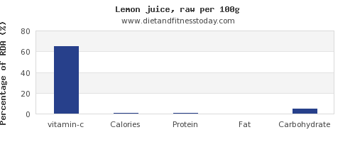 vitamin c and nutrition facts in lemon juice per 100g