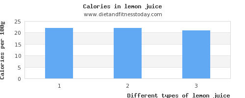 lemon juice vitamin c per 100g