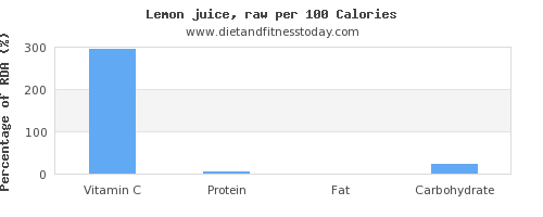 vitamin c and nutrition facts in lemon juice per 100 calories