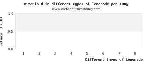 lemonade vitamin d per 100g