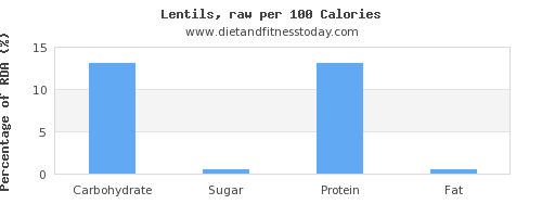 carbs and nutrition facts in lentils per 100 calories