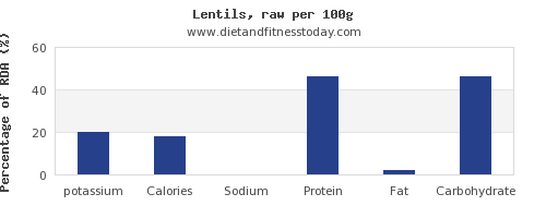 potassium and nutrition facts in lentils per 100g
