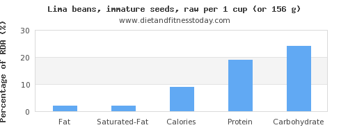 fat and nutritional content in lima beans