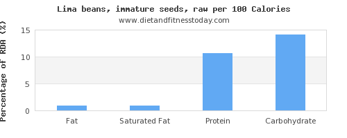 fat and nutrition facts in lima beans per 100 calories