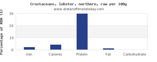 iron and nutrition facts in lobster per 100g