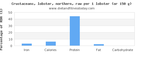 iron and nutritional content in lobster