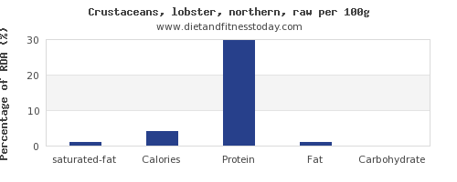 saturated fat and nutrition facts in lobster per 100g