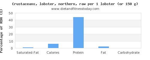 saturated fat and nutritional content in lobster