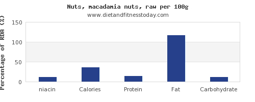 niacin and nutrition facts in macadamia nuts per 100g