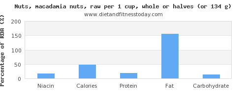 niacin and nutritional content in macadamia nuts