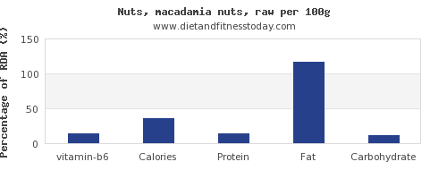 vitamin b6 and nutrition facts in macadamia nuts per 100g