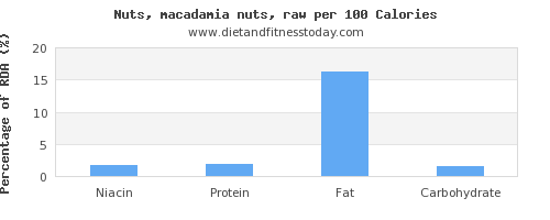 niacin and nutrition facts in macadamia nuts per 100 calories