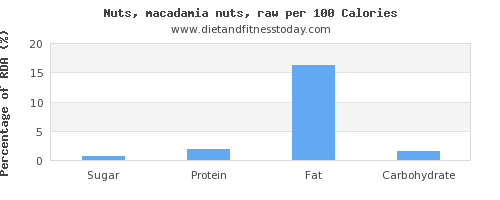 sugar and nutrition facts in macadamia nuts per 100 calories