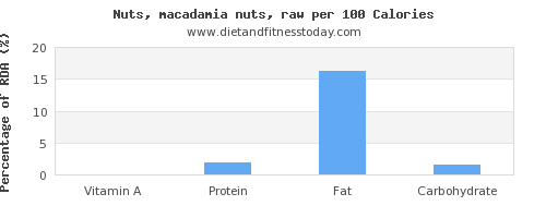 vitamin a and nutrition facts in macadamia nuts per 100 calories