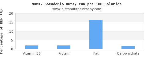 vitamin b6 and nutrition facts in macadamia nuts per 100 calories