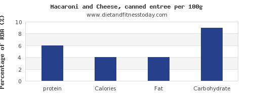 protein and nutrition facts in macaroni and cheese per 100g
