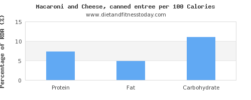 protein and nutrition facts in macaroni and cheese per 100 calories