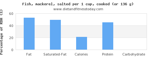 fat and nutritional content in mackerel
