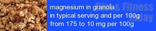 magnesium in granola information and values per serving and 100g
