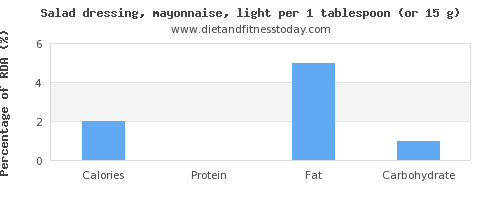 calories and nutritional content in mayonnaise