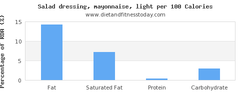 fat and nutrition facts in mayonnaise per 100 calories