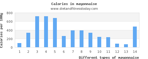 mayonnaise protein per 100g