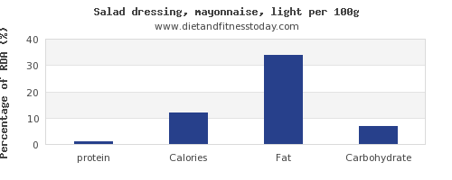 protein and nutrition facts in mayonnaise per 100g