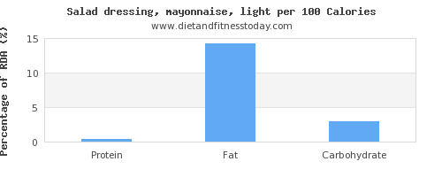 protein and nutrition facts in mayonnaise per 100 calories