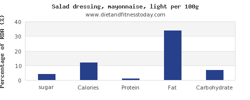 sugar and nutrition facts in mayonnaise per 100g