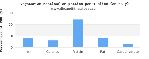 iron and nutritional content in meatloaf