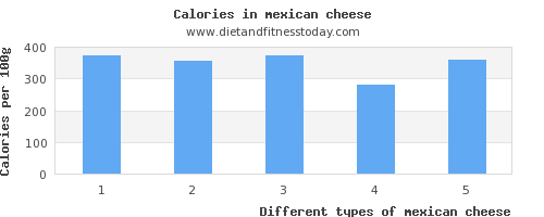 mexican cheese fiber per 100g