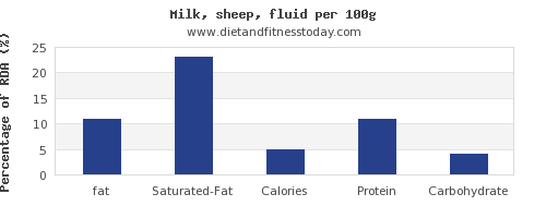 fat and nutrition facts in milk per 100g