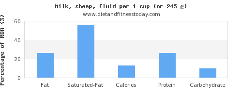 fat and nutritional content in milk