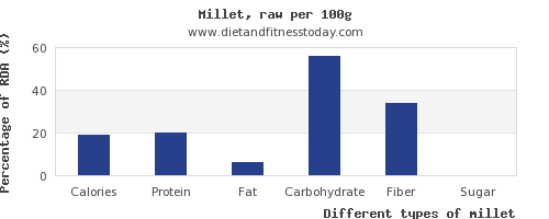 nutritional value and nutrition facts in millet per 100g