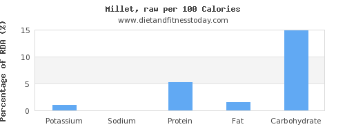 potassium and nutrition facts in millet per 100 calories