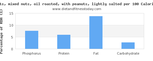 phosphorus and nutrition facts in mixed nuts per 100 calories