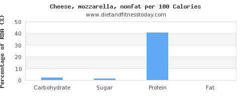 carbs and nutrition facts in mozzarella per 100 calories