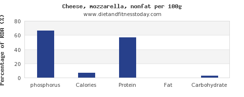 phosphorus and nutrition facts in mozzarella per 100g