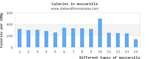 mozzarella saturated fat per 100g