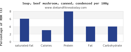 saturated fat and nutrition facts in mushroom soup per 100g