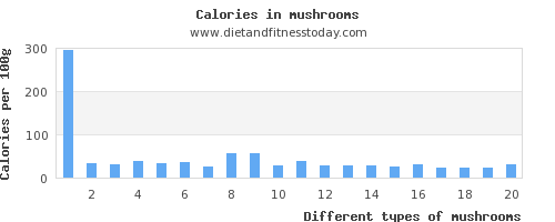 mushrooms magnesium per 100g