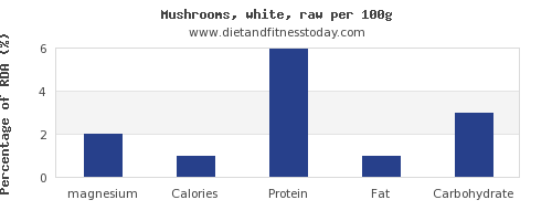magnesium and nutrition facts in mushrooms per 100g