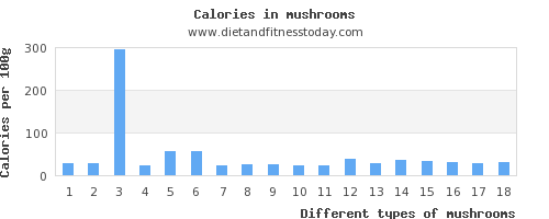 mushrooms vitamin c per 100g