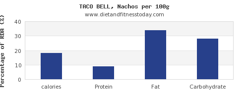 calories and nutrition facts in nachos per 100g