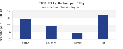 carbs and nutrition facts in nachos per 100g