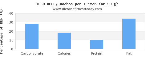 carbs and nutritional content in nachos