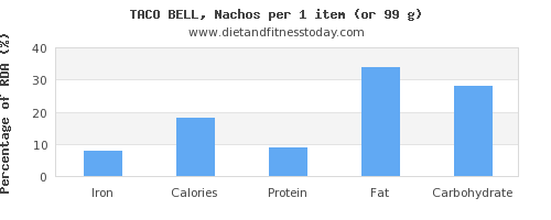 iron and nutritional content in nachos